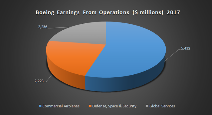 Boeing's Earnings From Operations in 2017