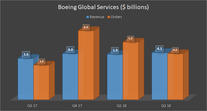 Boeing Global Services