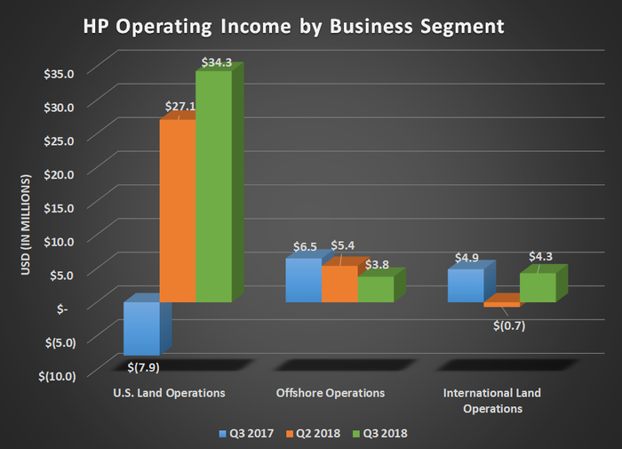 HP operating income by business segment for fiscal Q3 2017, Q2 2018, and Q3 2018. Show's improving results from U.S. land.