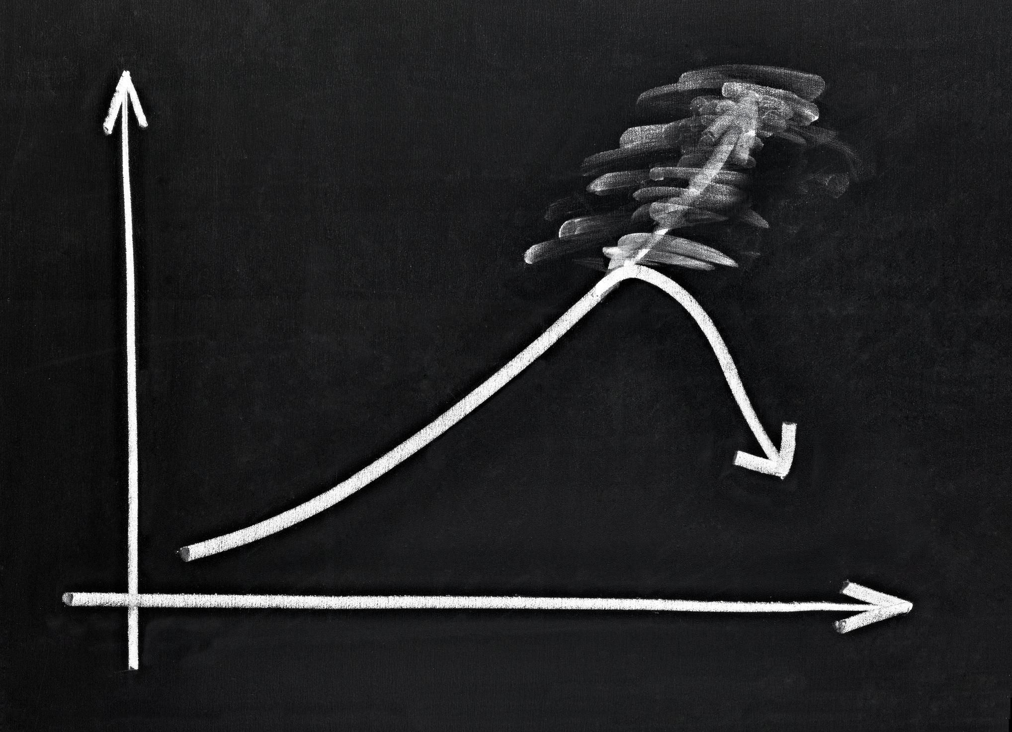 A blackboard chart showing a positive trend turn negative.