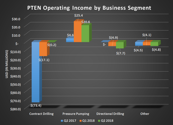 PTEN operating income by business segment for Q2 2017, Q1 2018, and Q2 2018. Shows contract drilling and pressure pumping making considerable year-over-year gains.