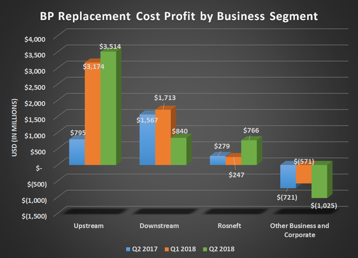 BP replacement cost profit by business segment for Q2 2017, Q1 2018, and Q2 2018. Shows upticks in upstream offset by declines in downstream and higher corporate costs.