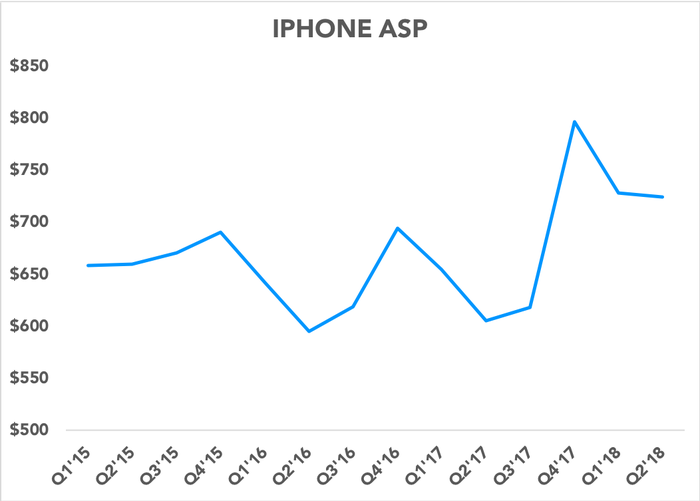 Chart showing iPhone ASPs