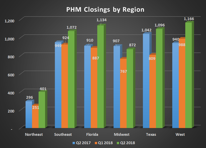 PHM closings by region for Q2 2017, Q1 2018, and Q2 2018. Shows year-over-year gains for all regions except the midwest.