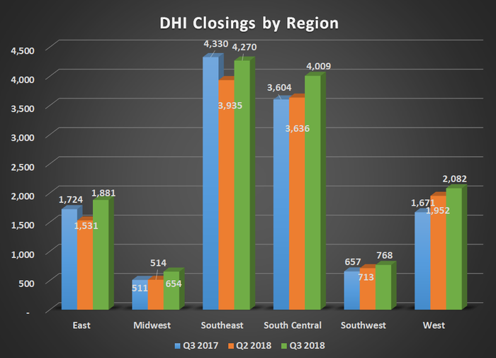 DHI closings by region for Q3 2017, Q2 2018, and Q3 2018. Shows gains in every region except a modest decline in the Southeast.