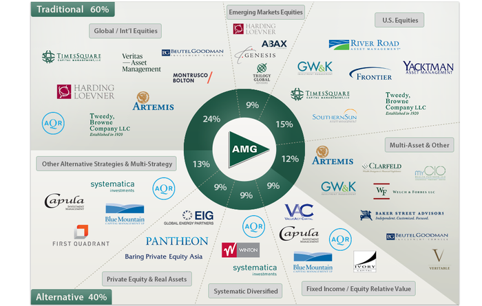 Chart with green triangle labeled AMG in middle and then logos of affiliate investment teams surrounding a circle.