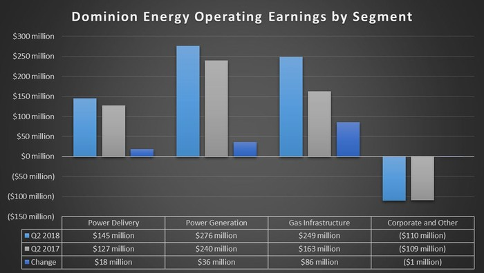 Dominion's second-quarter operating earnings by segment in 2018 and 2017.
