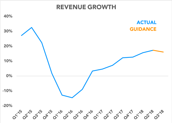 Chart showing actual revenue growth and guidance for next quarter