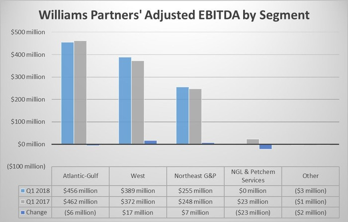 A chart of Williams Partners second quarter earnings by segment in 2018 and 2017.