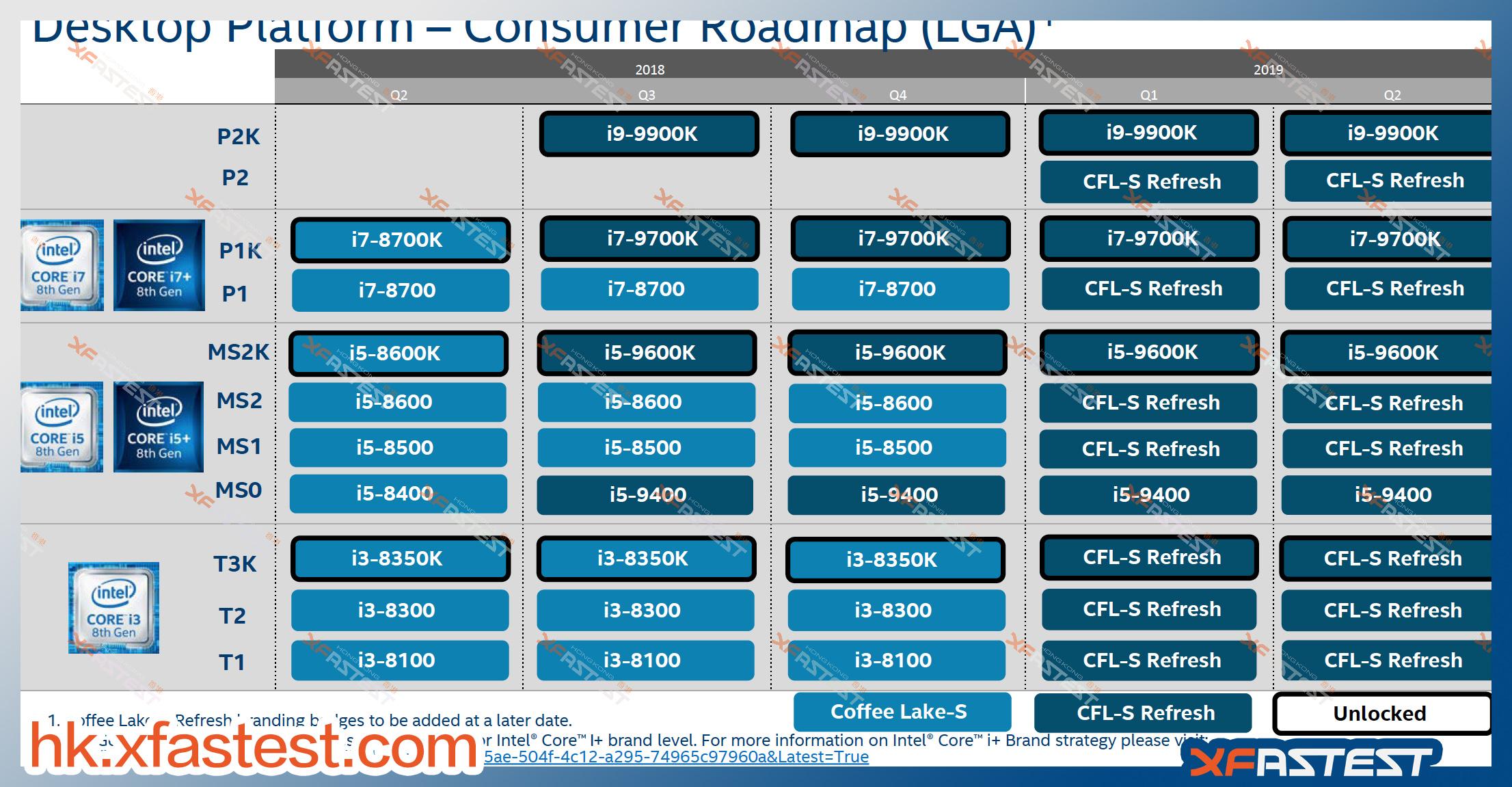An Intel product roadmap.