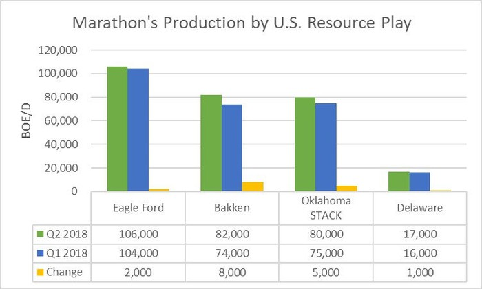 Marathon's production by U.S. resource play in the first and second quarters of 2018.
