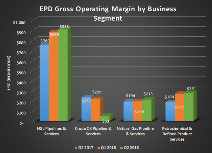 EPD gross operating margin by business segment for Q2 2017, Q2 2018, and Q2 2018. Shows sharp decline in crude oil and increases in every other segment.