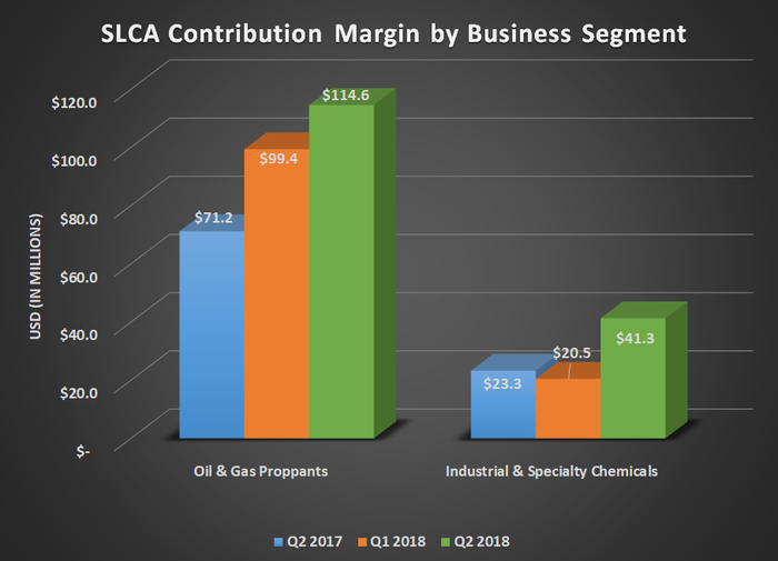 SLCA contribution margin for Q2 2017, Q1 2018, and Q2 2018. Show's significant increases for both segments.
