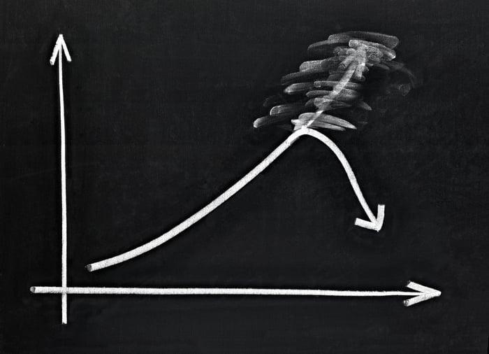 A chart on a chalkboard showing a stead climb followed by a sudden drop.