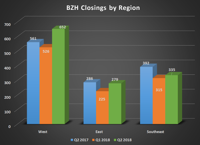BZH closings by region for Q3 2017, Q2 2018, and Q3 2018. Shows year over year growth in the West partially offset by declines in other regions