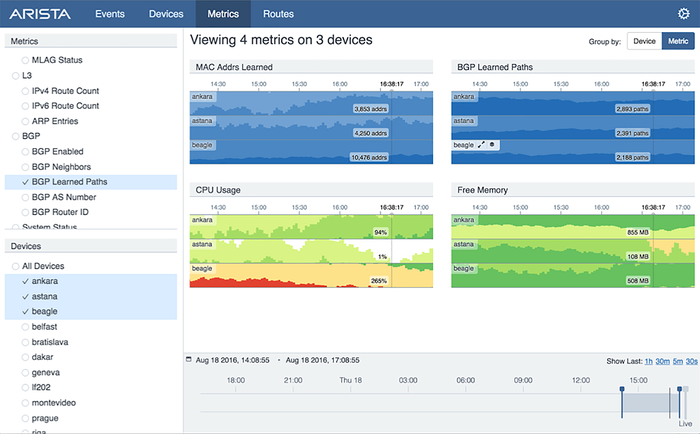 Routing tables as depicted by Arista's CloudVision product.