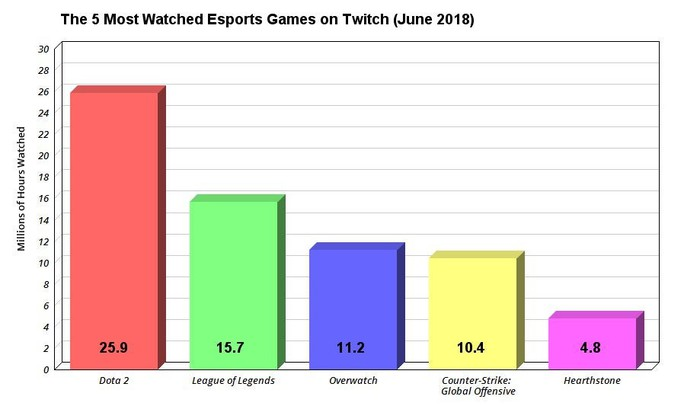 Chart showing the five most watched esports games on Twitch.