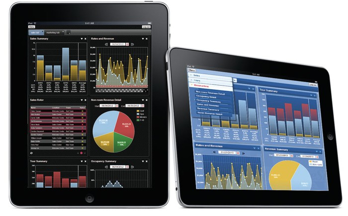 Two iPads displaying various financial charts on SS&C software