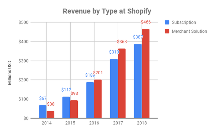 chart showing revenue by type at Shopify