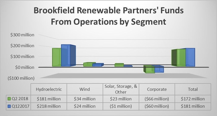 Brookfield's second-quarter FFO by segment in 2018 and 2017.