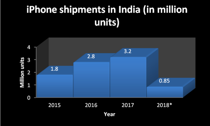India iPhone shipments by year.