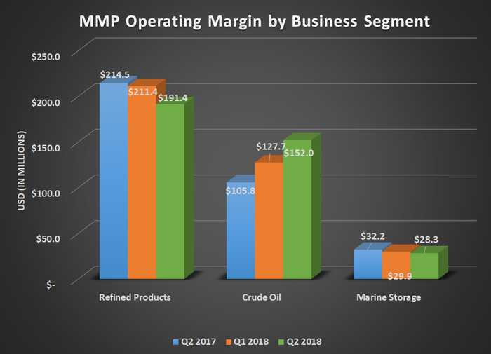 MMP operating margin by business segment for Q2 2017, Q1 2018, and Q2 2018. Shows large gain for crude oil offsetting modest declines elsewhere.
