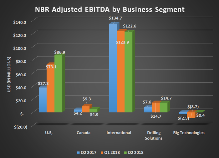 NBR adjusted EBITDA by business segment for Q2 2017, Q1 2018, and Q2 2018. Shows large uptick in U.S. offsetting declines in international drilling.