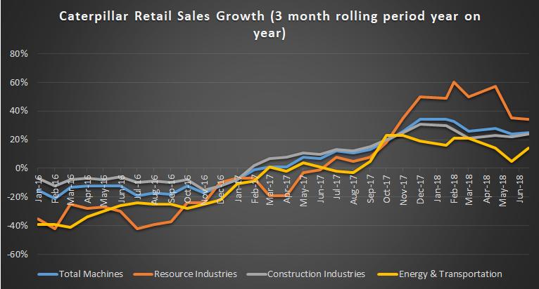 Caterpillar retail sales