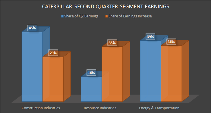 How Caterpillar Generates Earnings and Earnings Growth