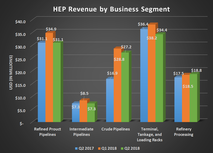 HEP Revenue by business segment for Q2 2017, Q1 2018, and Q2 2018. Shows sequential declines for four of its five business segments.