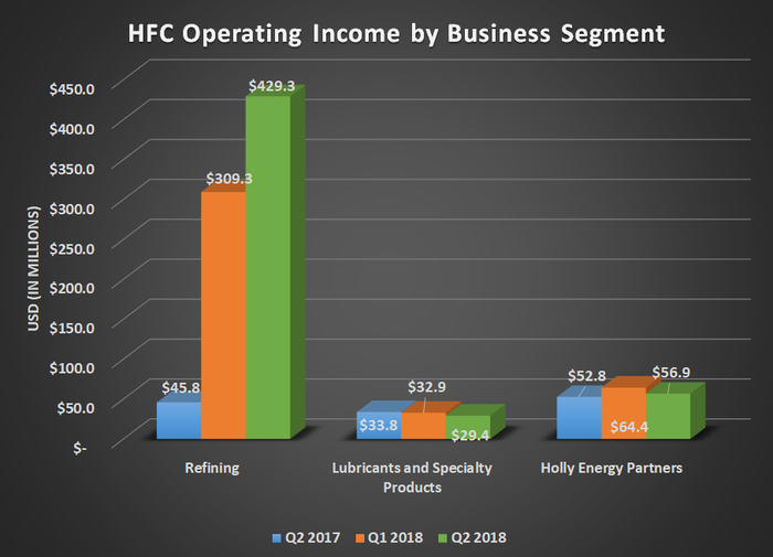 HFC operating income by business segment for Q2 2017, Q1 2018, and Q2 2018. Shows sharp increase in refining income and flat results elsewhere.