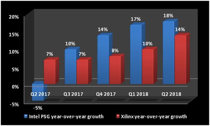 Chart comparing the growth of Intel's PSG business and Xilinx's overall business.