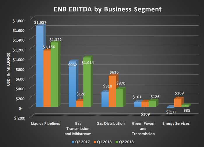 ENB EBITDA by business segment for Q2 2017, Q1 2018, and Q2 2018. Shows year-over-year increases for gas and renewable power businesses.