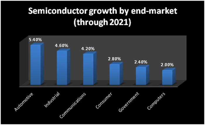 Chart showing the growth of the different segments of the semiconductor market.