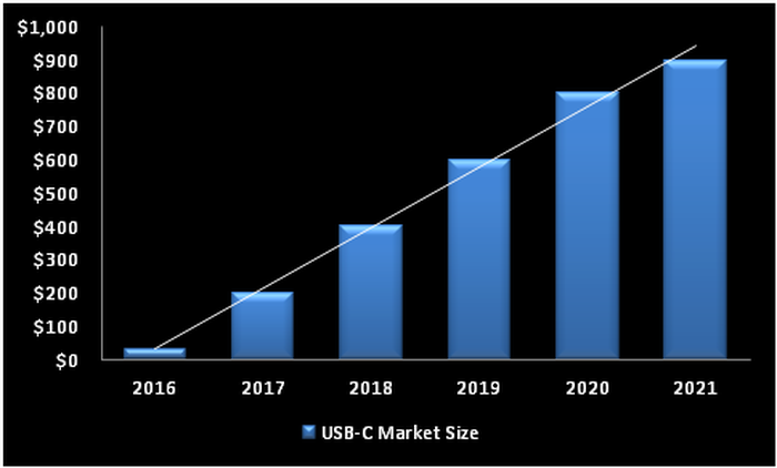 Chart showing the growth of the USB-C market.