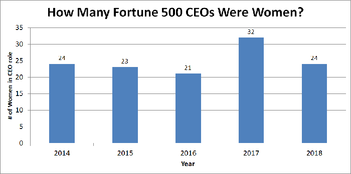 Chart showing number of women CEOs in Fortune 500 companies.