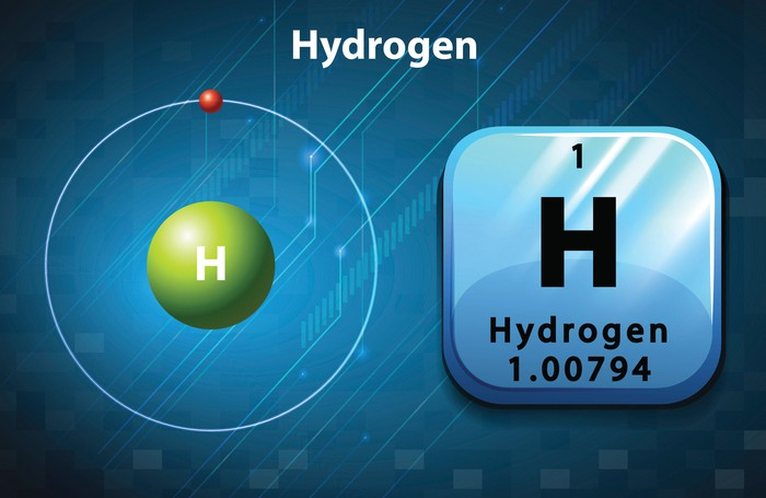 An illustration of a hydrogen atom beside its symbol from the periodic table.