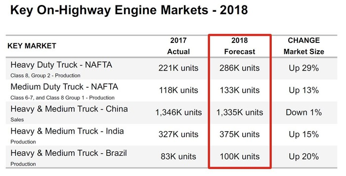 A table showing projected 2018 market size for trucks in Cummins' key markets.