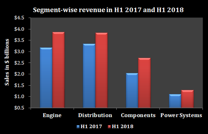 A chart showing Cummins' segmentwise sales in H1 2017 and H1 2018.