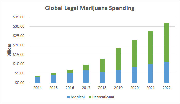Global legal marijuana spending chart