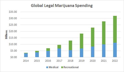 Global legal marijuana spending chart