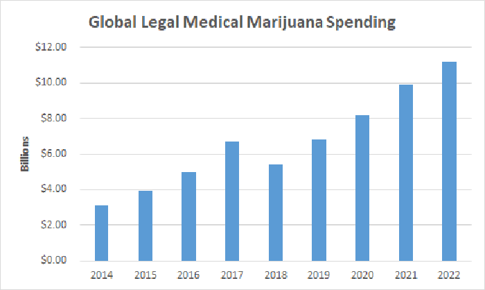 Global legal medical marijuana spending chart