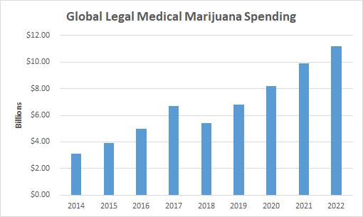 Global legal medical marijuana spending chart