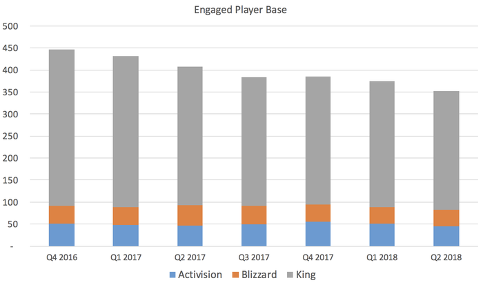Chart showing a declining base of gamers.