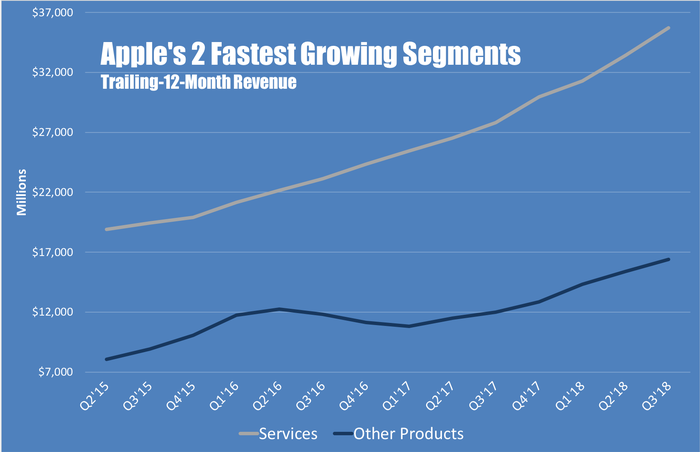 A line chart showing trailing-12-month revenue trends for Apple's services and other products segments
