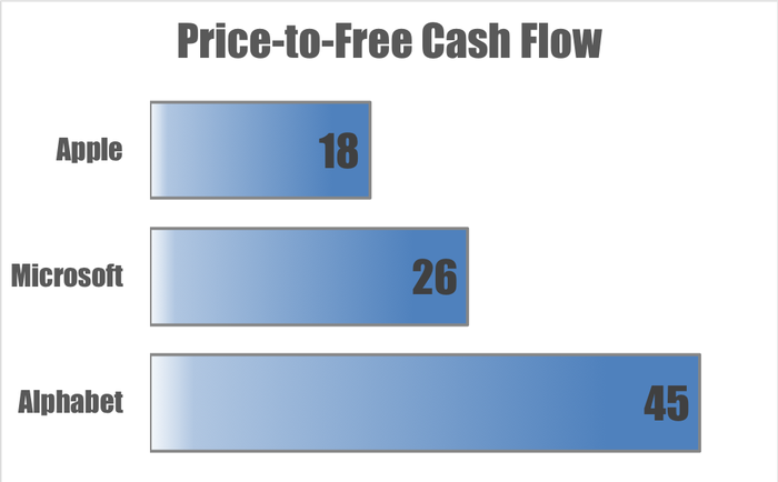 A bar chart comparing Apple, Microsoft, and Alphabet's price-to-free cash flow ratios