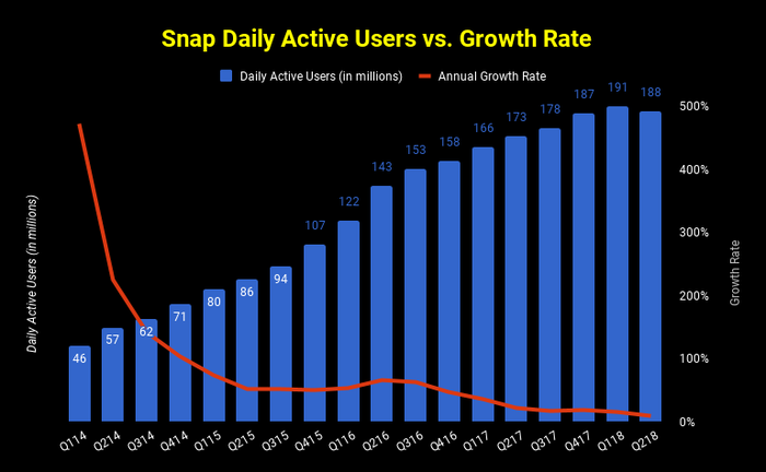 Chart of Snap's daily active user growth