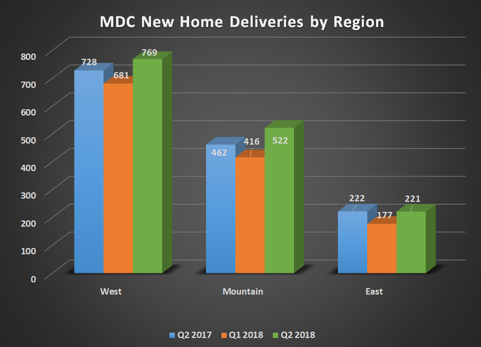 MDC new home deliveries by region for Q2 2017, Q1 2018, and Q2 2018. Shows increases for West and Mountain but flat results for east.