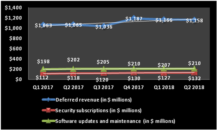 Chart showing growth in Check Point's deferred revenue and the subscription business.