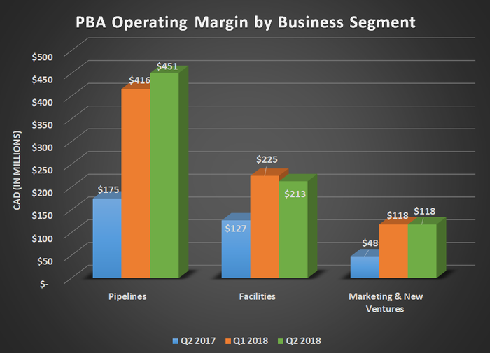PBA operating margin by business segment for Q2 2017, Q1 2018, and Q2 2018. Shows substantial year-over-year gains for every segment./